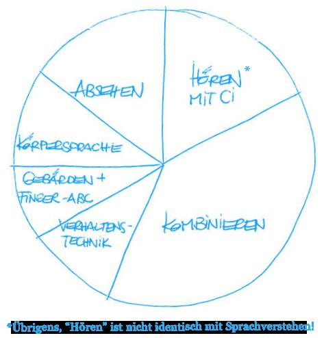 Tortendiagramm - Kommunikationstaktik